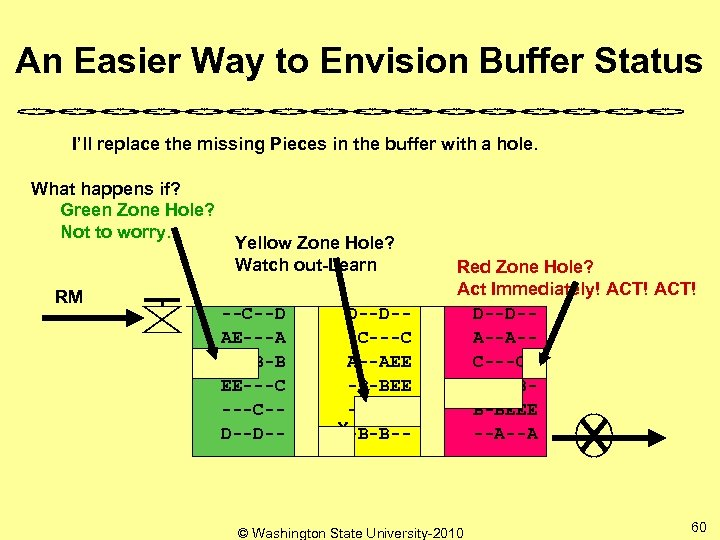 An Easier Way to Envision Buffer Status I'll replace the missing Pieces in the