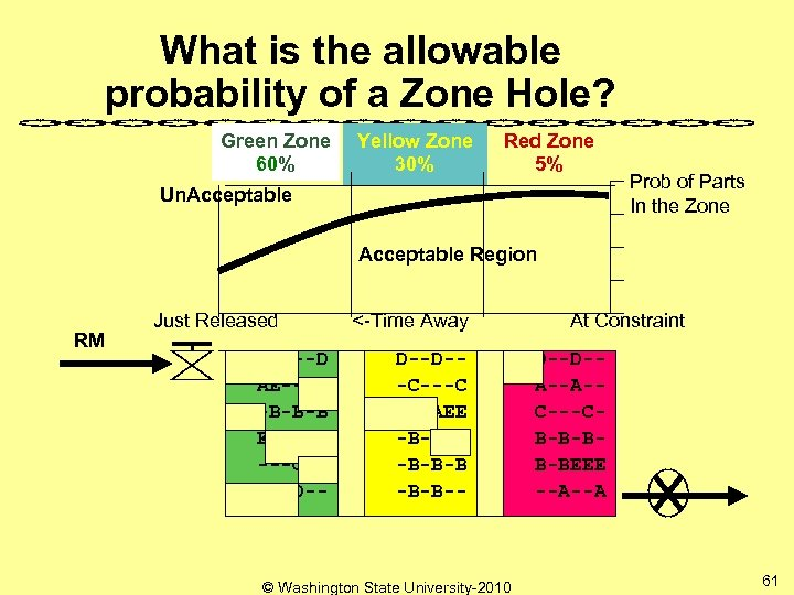 What is the allowable probability of a Zone Hole? Green Zone 60% Yellow Zone