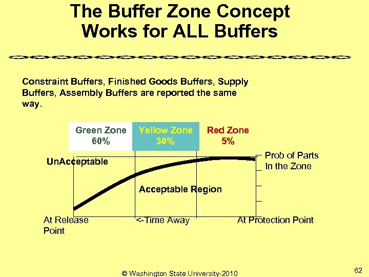 The Buffer Zone Concept Works for ALL Buffers Constraint Buffers, Finished Goods Buffers, Supply
