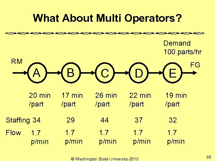 What About Multi Operators? Demand 100 parts/hr RM A B C D 17 min