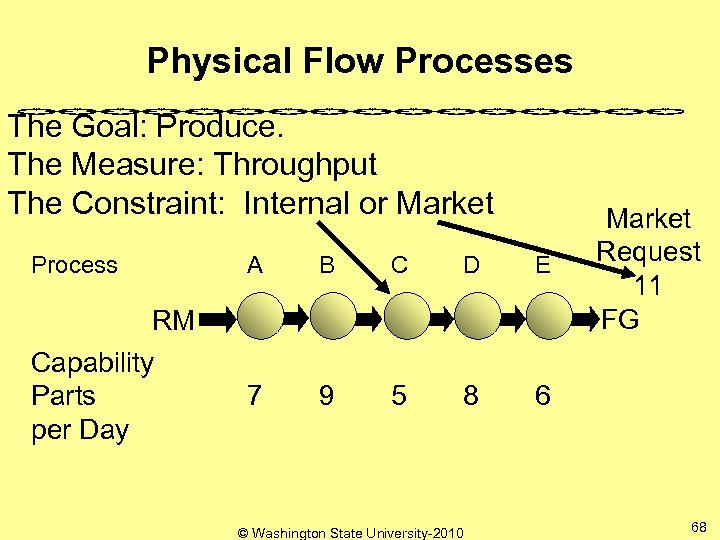 Physical Flow Processes The Goal: Produce. The Measure: Throughput The Constraint: Internal or Market