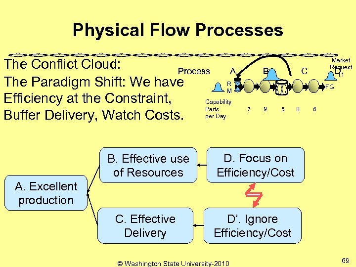 Physical Flow Processes The Conflict Cloud: Process A R The Paradigm Shift: We have