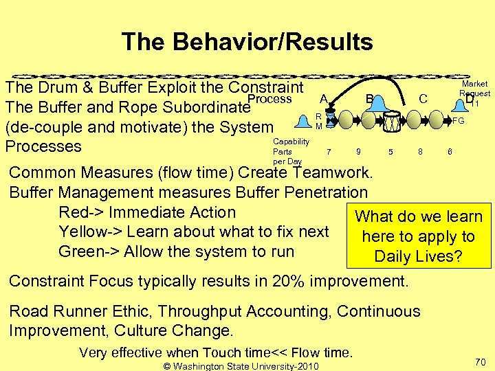 The Behavior/Results The Drum & Buffer Exploit the Constraint Process The Buffer and Rope