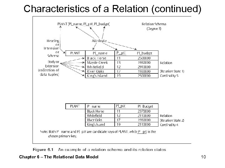 Characteristics of a Relation (continued) Example Chapter 6 – The Relational Data Model 10