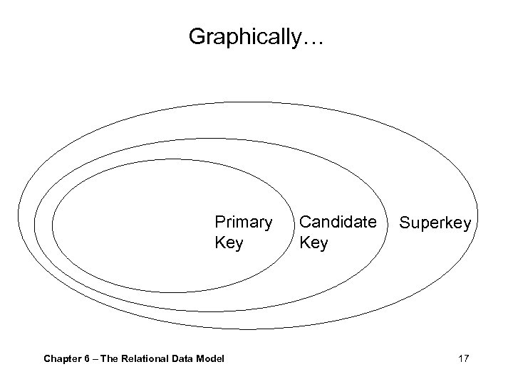Graphically… Primary Key Chapter 6 – The Relational Data Model Candidate Key Superkey 17