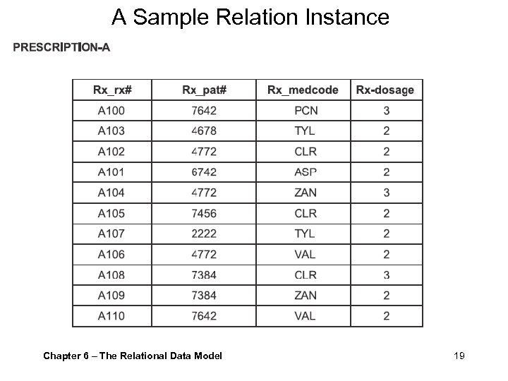 A Sample Relation Instance Example Chapter 6 – The Relational Data Model 19