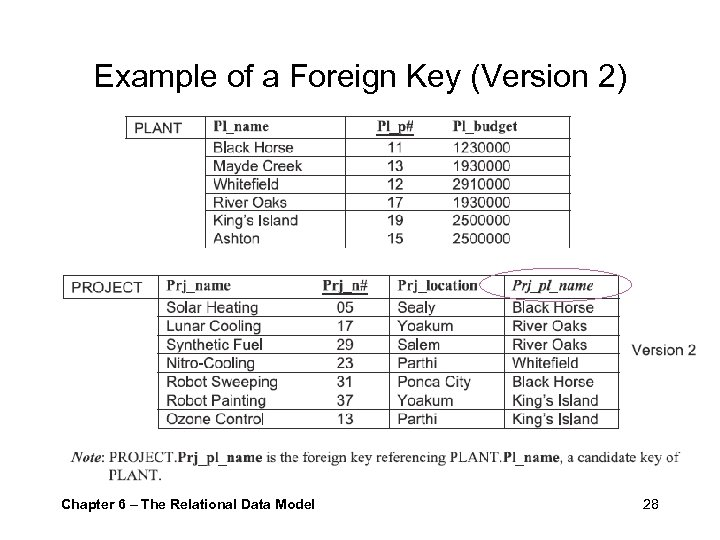 Example of a Foreign Key (Version 2) Chapter 6 – The Relational Data Model