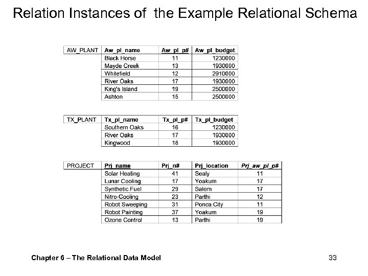 Relation Instances of the Example Relational Schema Chapter 6 – The Relational Data Model