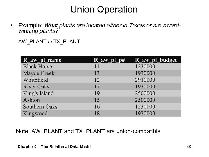 Union Operation • Example: What plants are located either in Texas or are awardwinning
