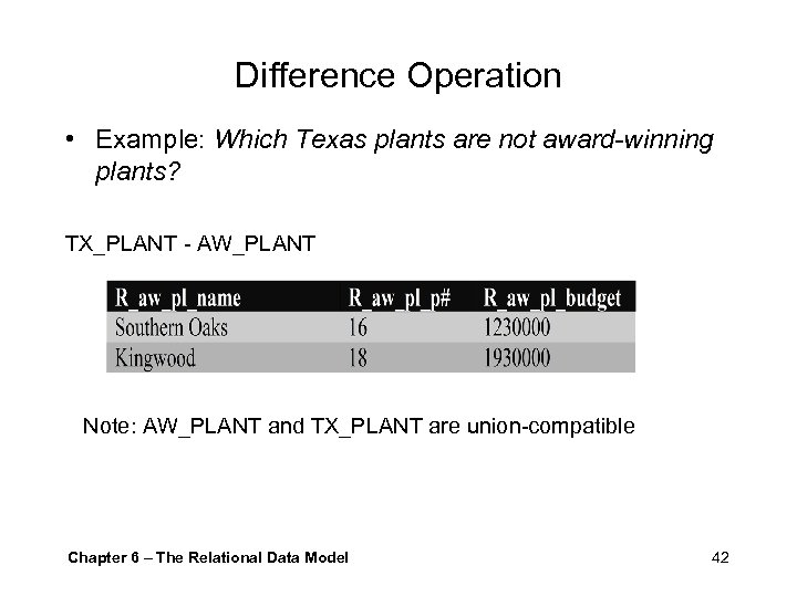 Difference Operation • Example: Which Texas plants are not award-winning plants? TX_PLANT - AW_PLANT