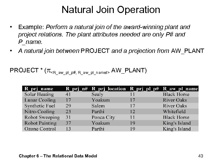 Natural Join Operation • Example: Perform a natural join of the award-winning plant and