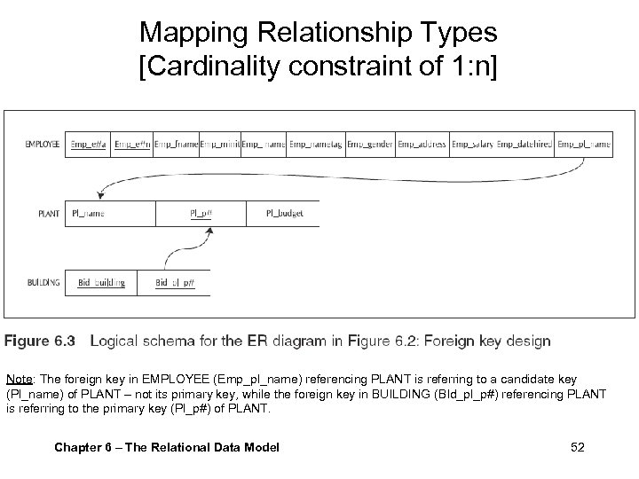 Mapping Relationship Types [Cardinality constraint of 1: n] Note: The foreign key in EMPLOYEE