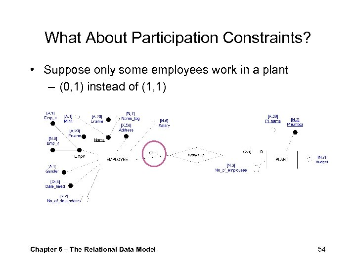What About Participation Constraints? • Suppose only some employees work in a plant –