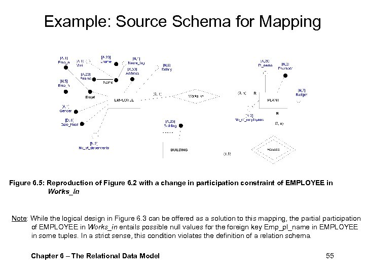 Example: Source Schema for Mapping Figure 6. 5: Reproduction of Figure 6. 2 with