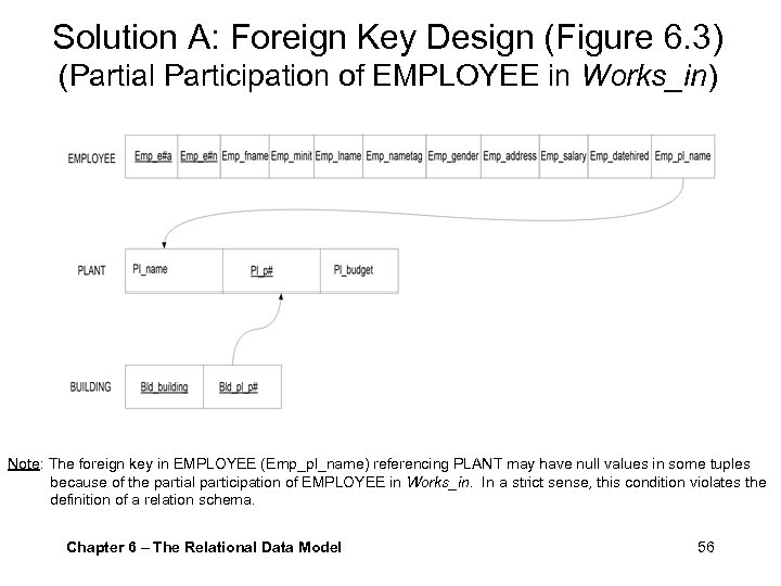 Solution A: Foreign Key Design (Figure 6. 3) (Partial Participation of EMPLOYEE in Works_in)