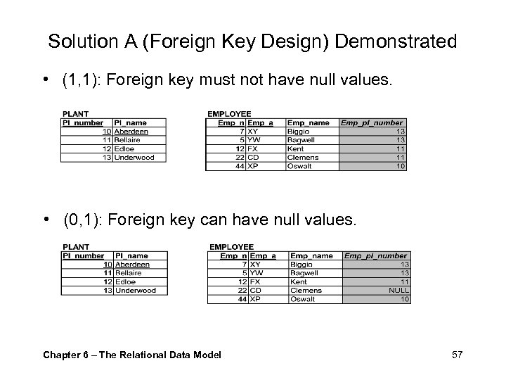Solution A (Foreign Key Design) Demonstrated • (1, 1): Foreign key must not have