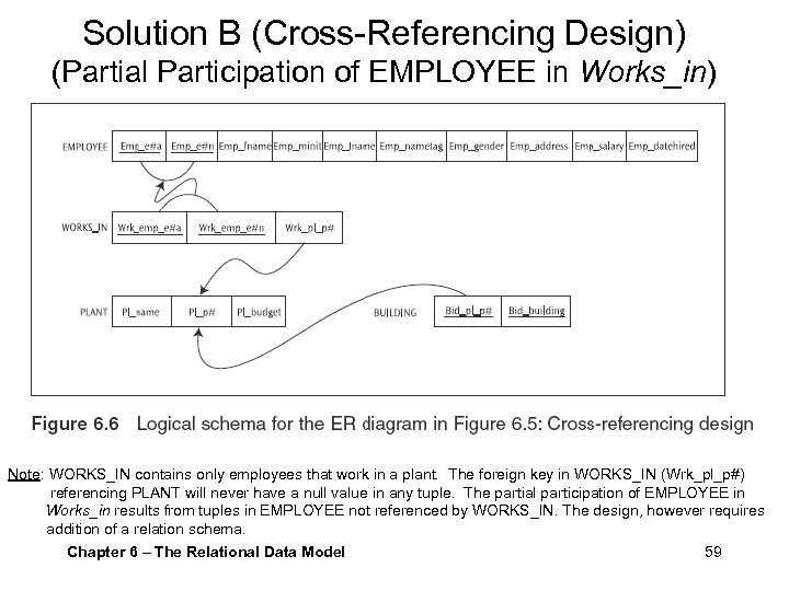Solution B (Cross-Referencing Design) (Partial Participation of EMPLOYEE in Works_in) Note: WORKS_IN contains only