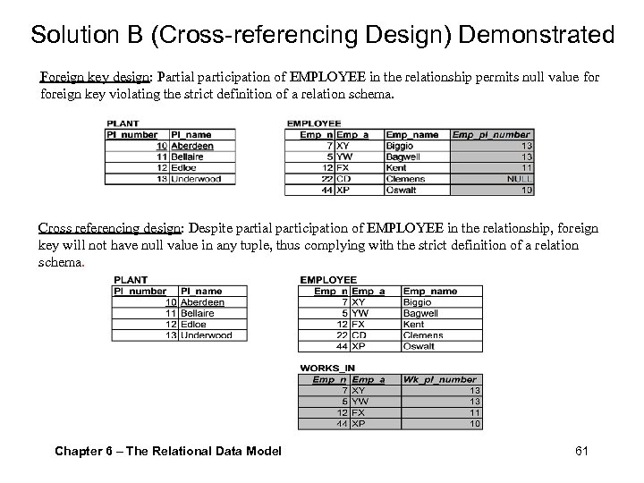 Solution B (Cross-referencing Design) Demonstrated Foreign key design: Partial participation of EMPLOYEE in the
