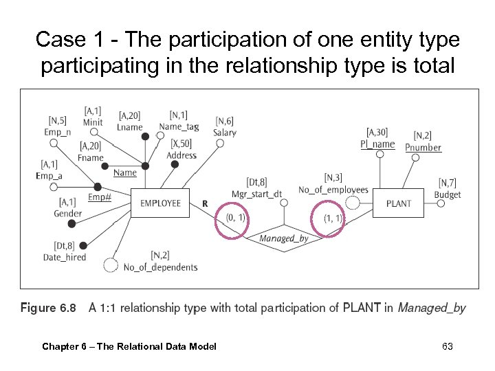 Case 1 - The participation of one entity type participating in the relationship type