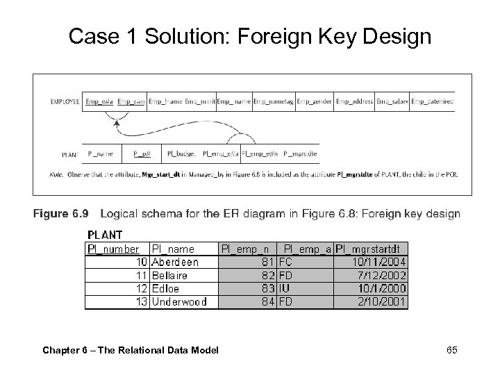Case 1 Solution: Foreign Key Design Chapter 6 – The Relational Data Model 65