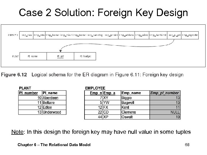 Case 2 Solution: Foreign Key Design Note: In this design the foreign key may