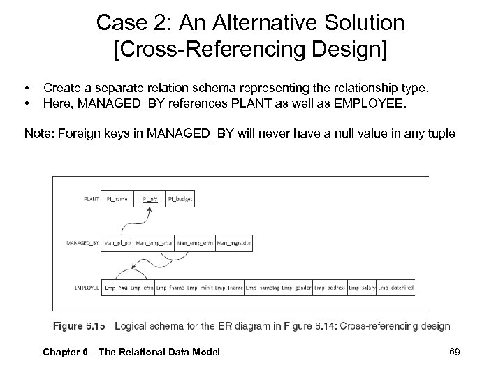 Case 2: An Alternative Solution [Cross-Referencing Design] • • Create a separate relation schema
