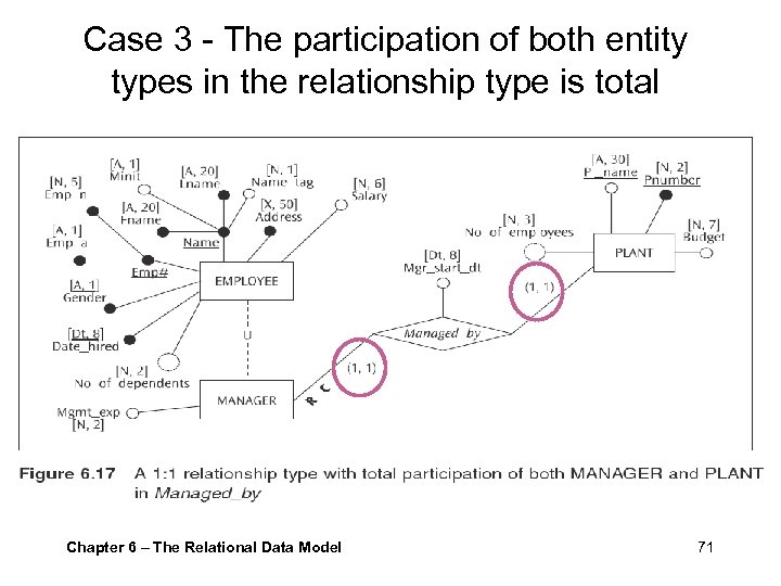 Case 3 - The participation of both entity types in the relationship type is