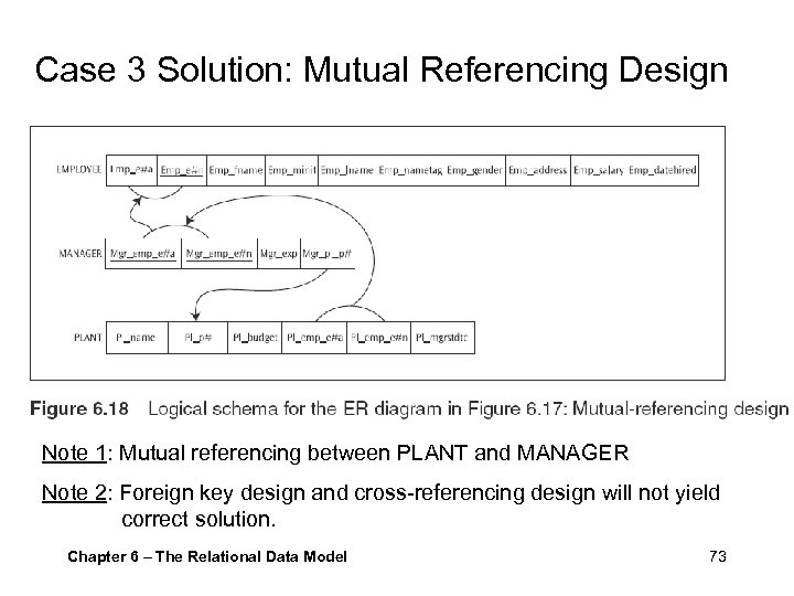 Case 3 Solution: Mutual Referencing Design Note 1: Mutual referencing between PLANT and MANAGER
