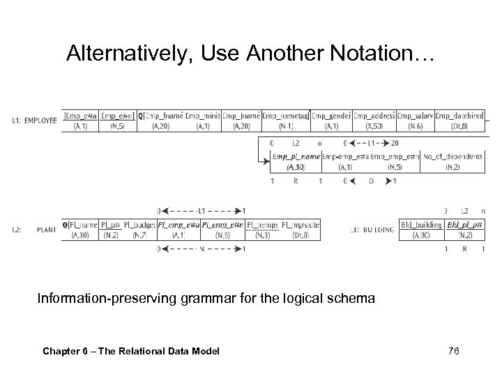 Alternatively, Use Another Notation… Information-preserving grammar for the logical schema Chapter 6 – The