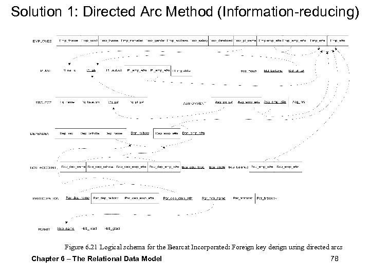 Solution 1: Directed Arc Method (Information-reducing) Figure 6. 21 Logical schema for the Bearcat