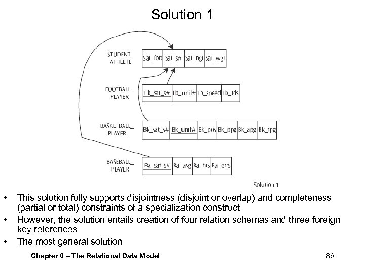 Solution 1 • • • This solution fully supports disjointness (disjoint or overlap) and
