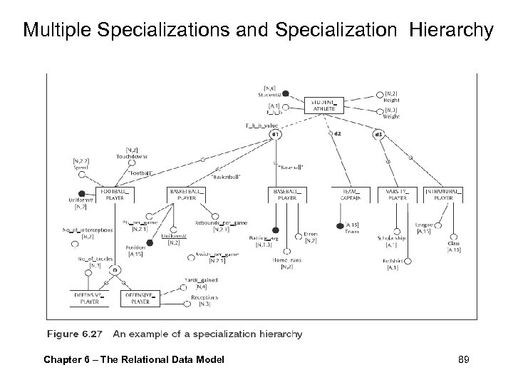 Multiple Specializations and Specialization Hierarchy Chapter 6 – The Relational Data Model 89