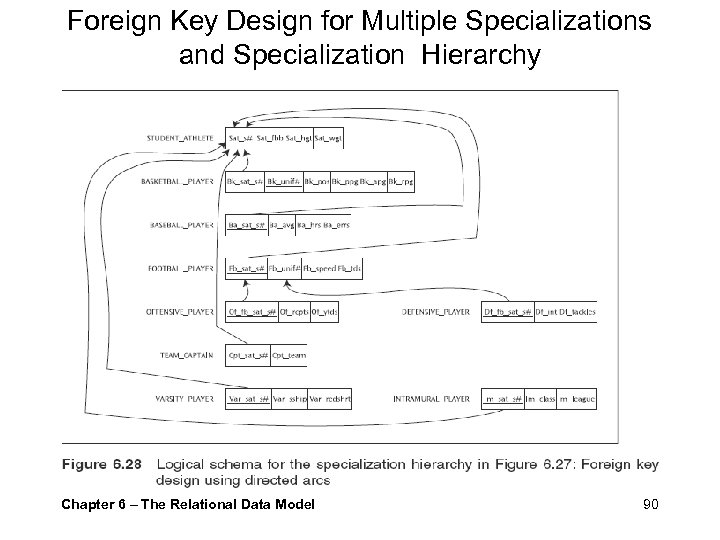 Foreign Key Design for Multiple Specializations and Specialization Hierarchy Chapter 6 – The Relational