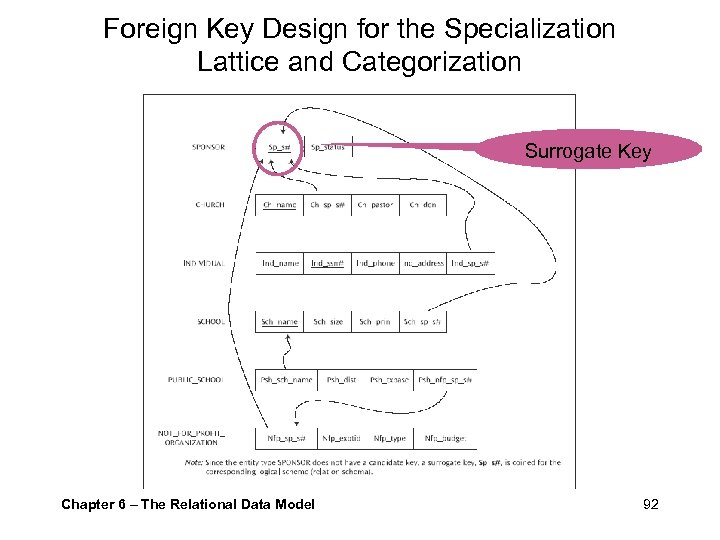 Foreign Key Design for the Specialization Lattice and Categorization Surrogate Key Chapter 6 –