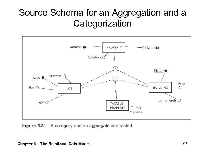 Source Schema for an Aggregation and a Categorization Chapter 6 – The Relational Data