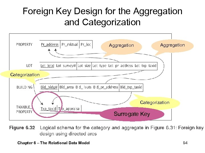Foreign Key Design for the Aggregation and Categorization Aggregation Categorization Surrogate Key Chapter 6
