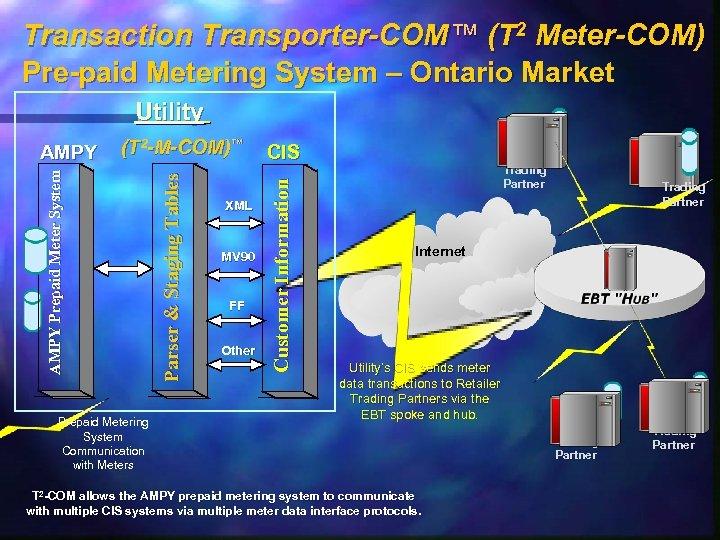 Transaction Transporter-COM™ (T 2 Meter-COM) Pre-paid Metering System – Ontario Market Utility Prepaid Metering
