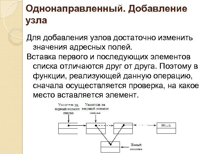 Однонаправленный. Добавление узла Для добавления узлов достаточно изменить значения адресных полей. Вставка первого и