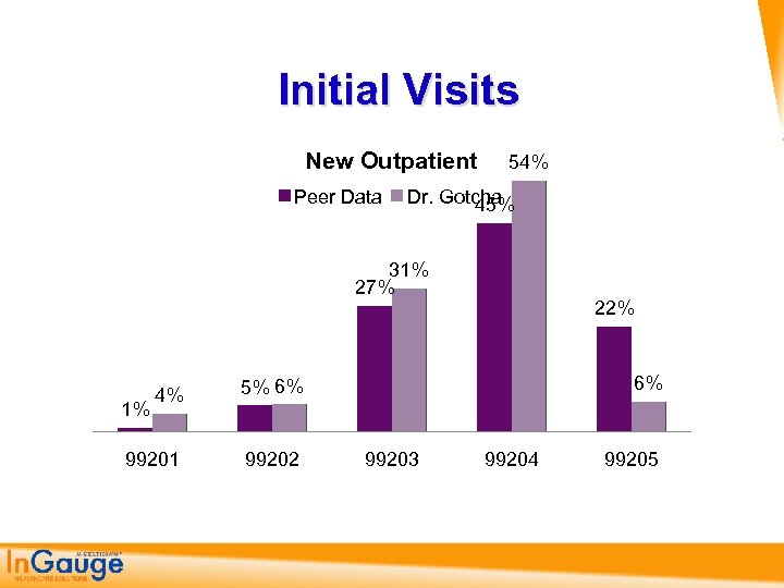 Initial Visits New Outpatient Peer Data 54% Dr. Gotcha 45% 31% 27% 4% 99202