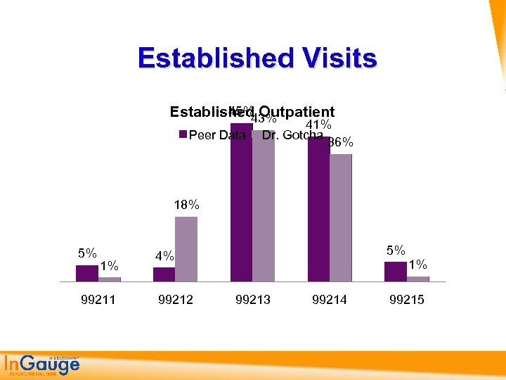 Established Visits 45% Established Outpatient 43% Peer Data 41% Dr. Gotcha 36% 18% 5%