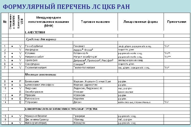 ФОРМУЛЯРНЫЙ ПЕРЕЧЕНЬ ЛС ЦКБ РАН