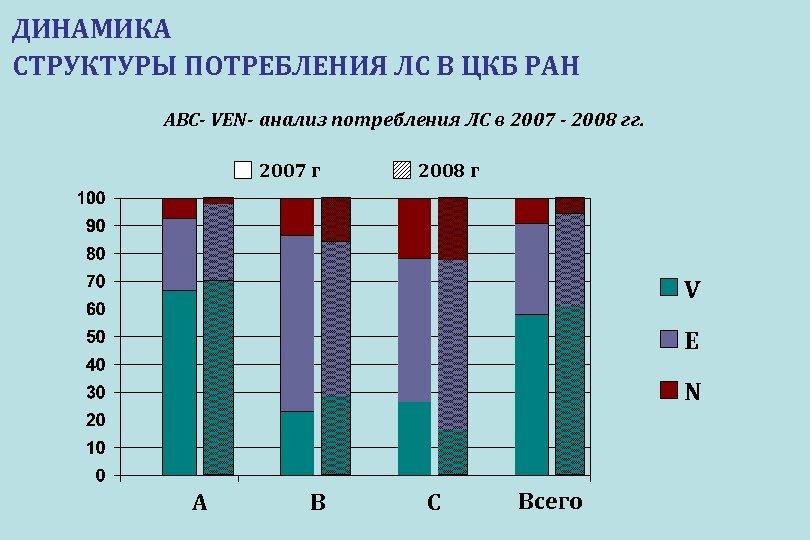 ДИНАМИКА СТРУКТУРЫ ПОТРЕБЛЕНИЯ ЛС В ЦКБ РАН ABC- VEN- анализ потребления ЛС в 2007