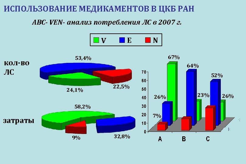 ИСПОЛЬЗОВАНИЕ МЕДИКАМЕНТОВ В ЦКБ РАН ABC- VEN- анализ потребления ЛС в 2007 г. V