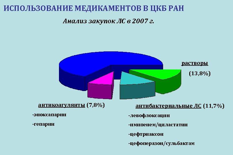 ИСПОЛЬЗОВАНИЕ МЕДИКАМЕНТОВ В ЦКБ РАН Анализ закупок ЛС в 2007 г. растворы (13, 8%)