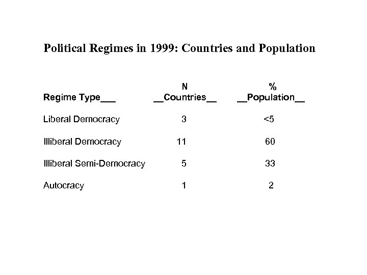 Political Regimes in 1999: Countries and Population Regime Type___ N __Countries__ % __Population__ Liberal