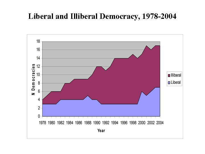 Liberal and Illiberal Democracy, 1978 -2004