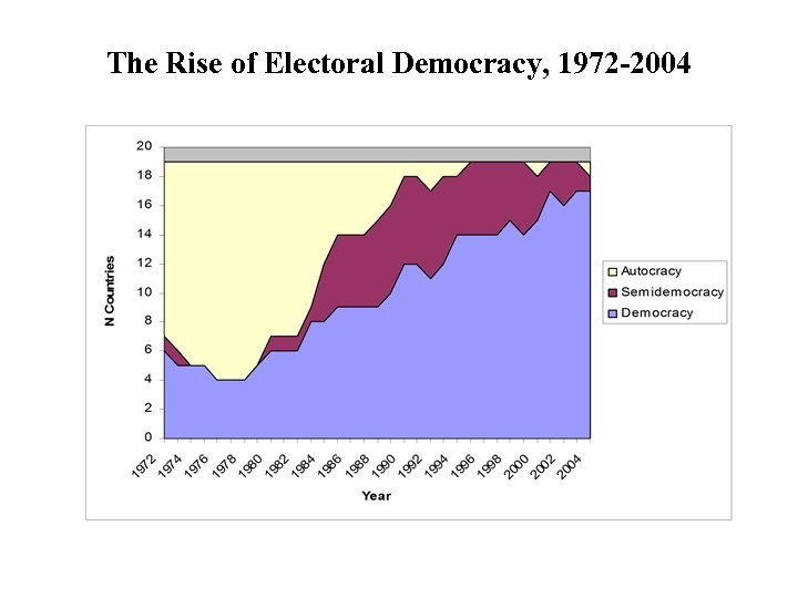 The Rise of Electoral Democracy, 1972 -2004
