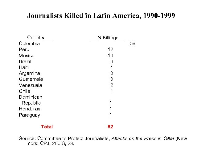 Journalists Killed in Latin America, 1990 -1999 Country___ Colombia Peru Mexico Brazil Haiti Argentina
