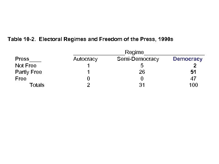 Table 10 -2. Electoral Regimes and Freedom of the Press, 1990 s Press____ Not