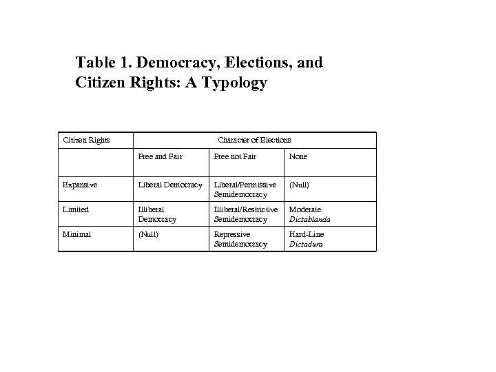 Table 1. Democracy, Elections, and Citizen Rights: A Typology Citizen Rights Character of Elections